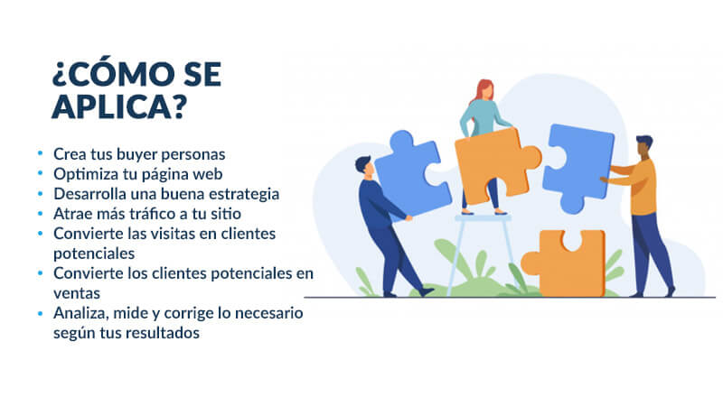 como se aplica el inbound marketing
