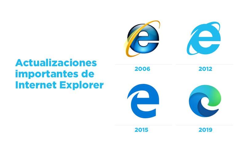 Internet Explorer Actulalizaciones