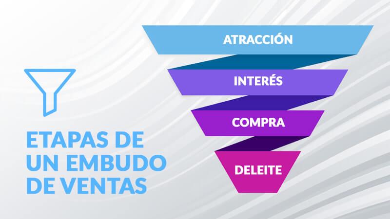 Etapas Embudo